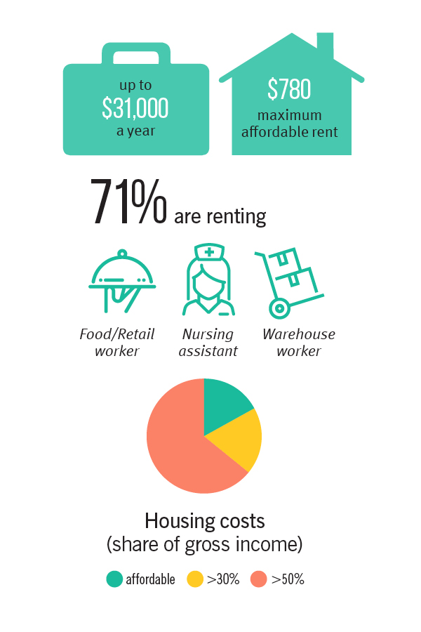 Housing and professions facts for residents earning less than 31000 dollars