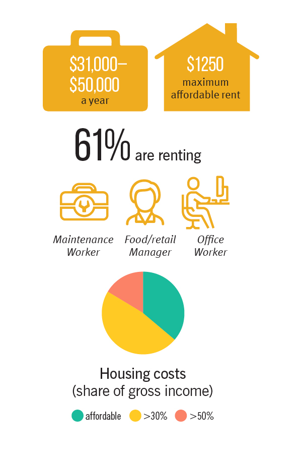 housing fact for resident earning between 31000 and 50000 dollars