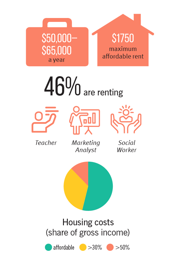Housing and professions facts for residents earning between 50000 and 65000 dollars