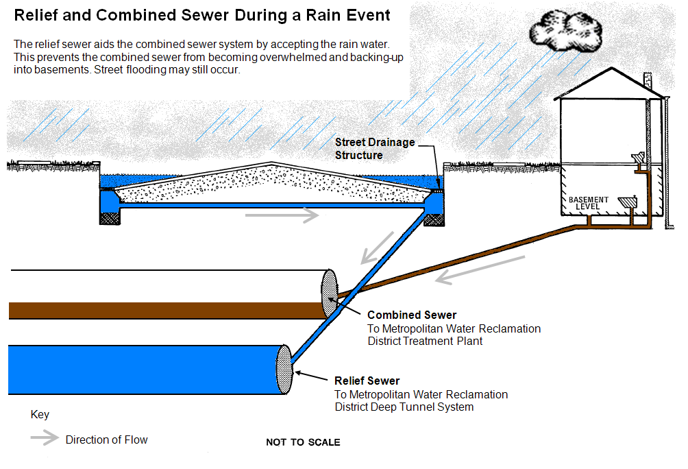 Sewer-RC-RainEvent