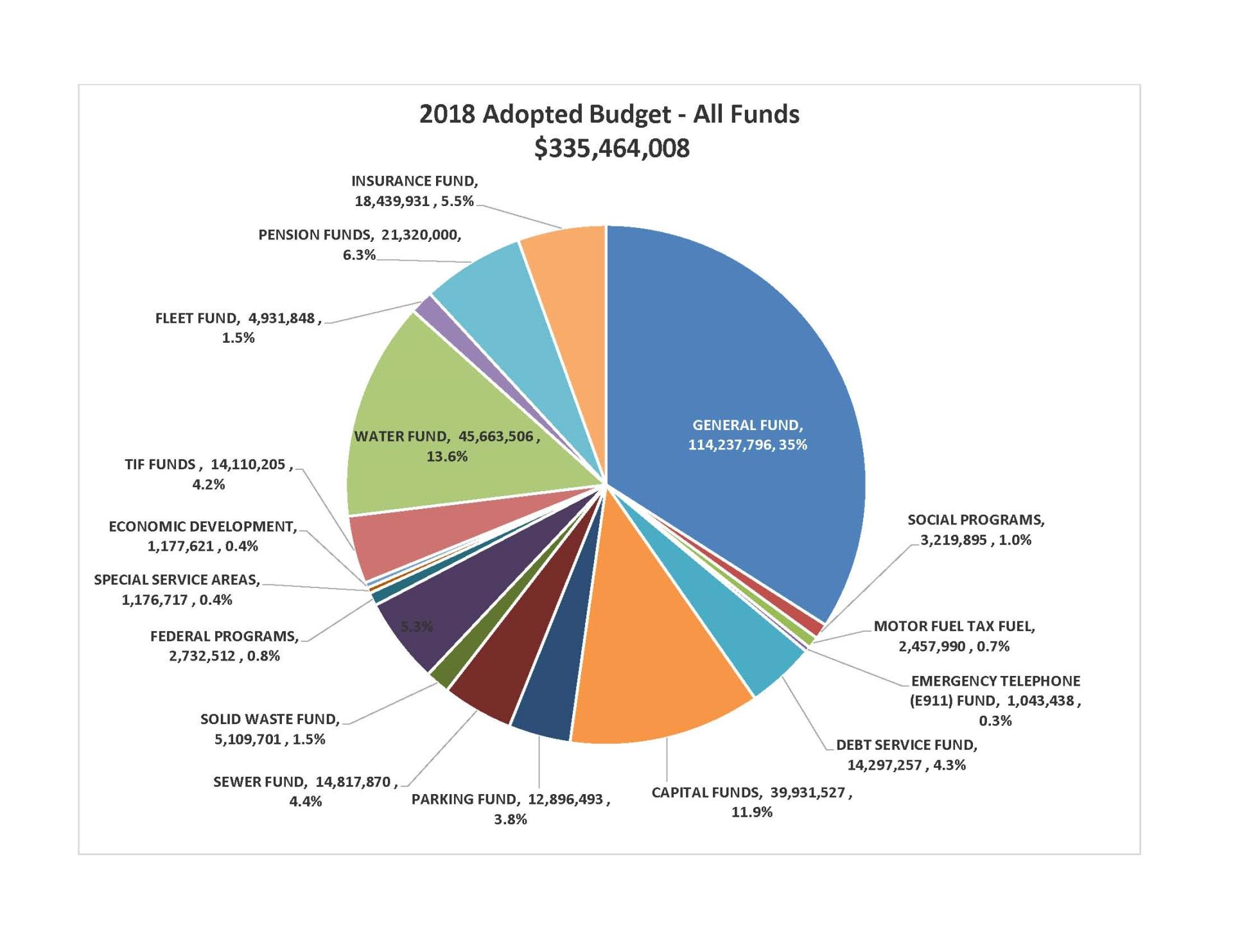 Budget & Financial Reports | City of Evanston