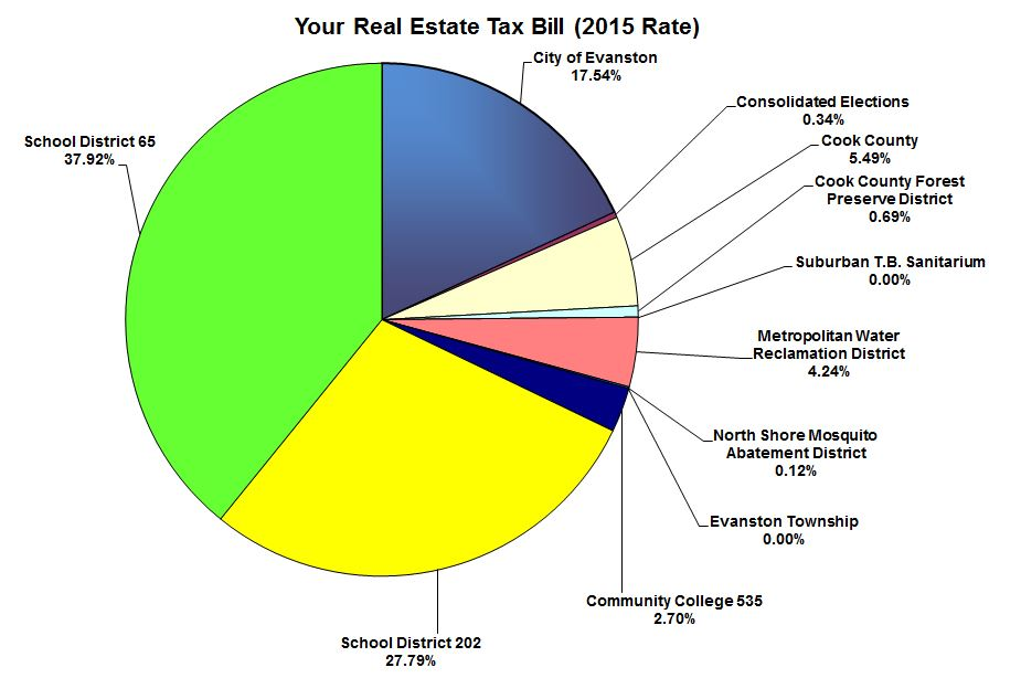 2016 your real estate tax bill