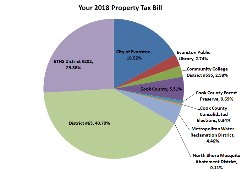 Property tax 1